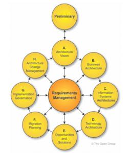 Méthode TOGAF : Le Cycle ADM Architecture Development Method) Cycle-ADM.